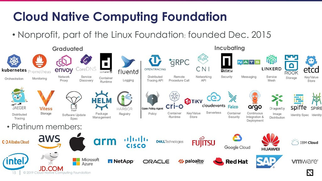 © 2019 Cloud Native Computing Foundation 15 Clo...