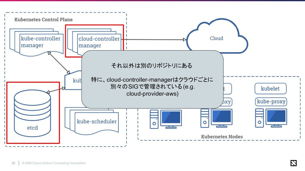 © 2020 Cloud Native Computing Foundation 38 それ以...