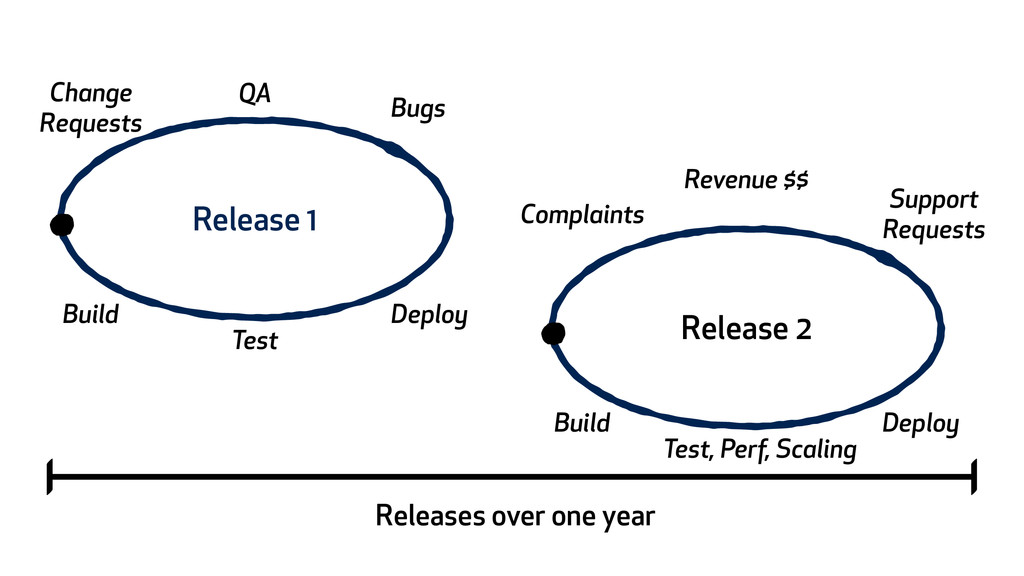 Releases over one year Release 1 Build Test Dep...