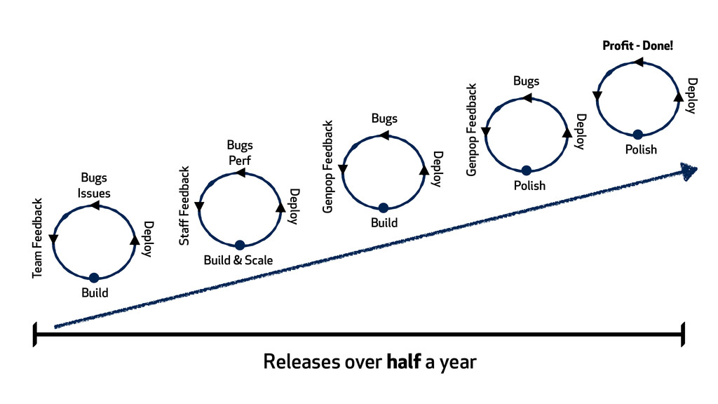 Releases over half a year Build Deploy Bugs Iss...