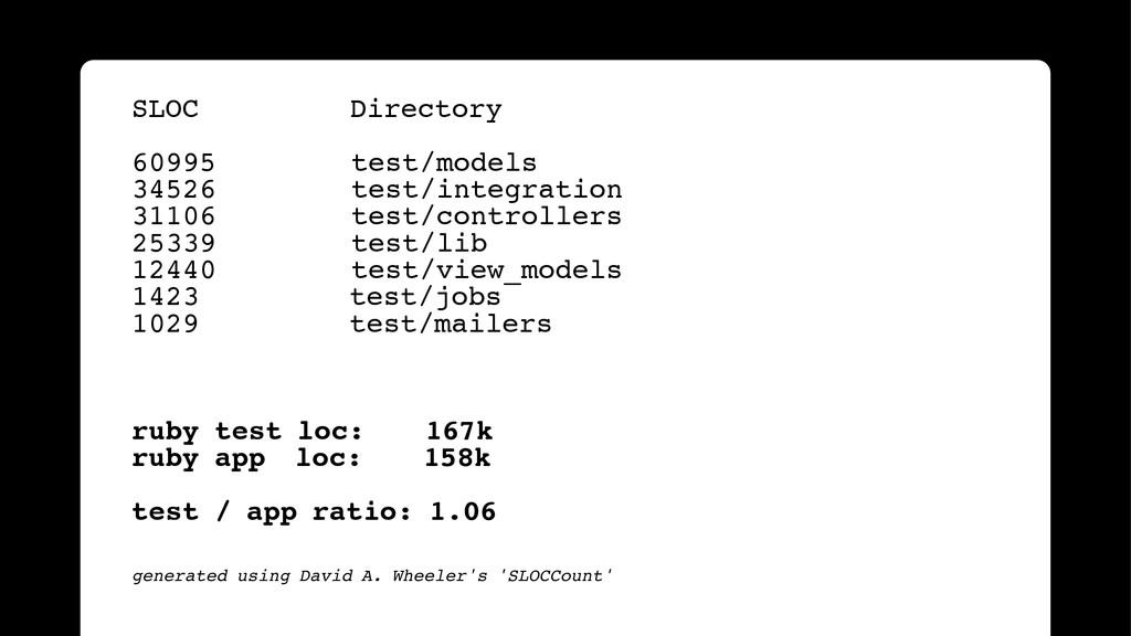 ! SLOC! ! ! ! Directory! ! 60995 test/models! 3...