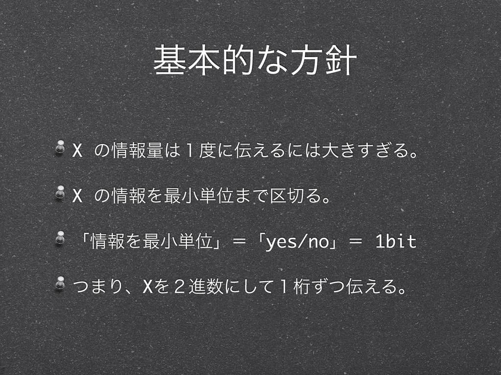 X ͷใྔ̍ʹ͑Δʹେ͖͗͢Δɻ X ͷใΛ࠷খ୯Ґ·Ͱ۠Δɻ ʮใΛ࠷খ୯Ґ...