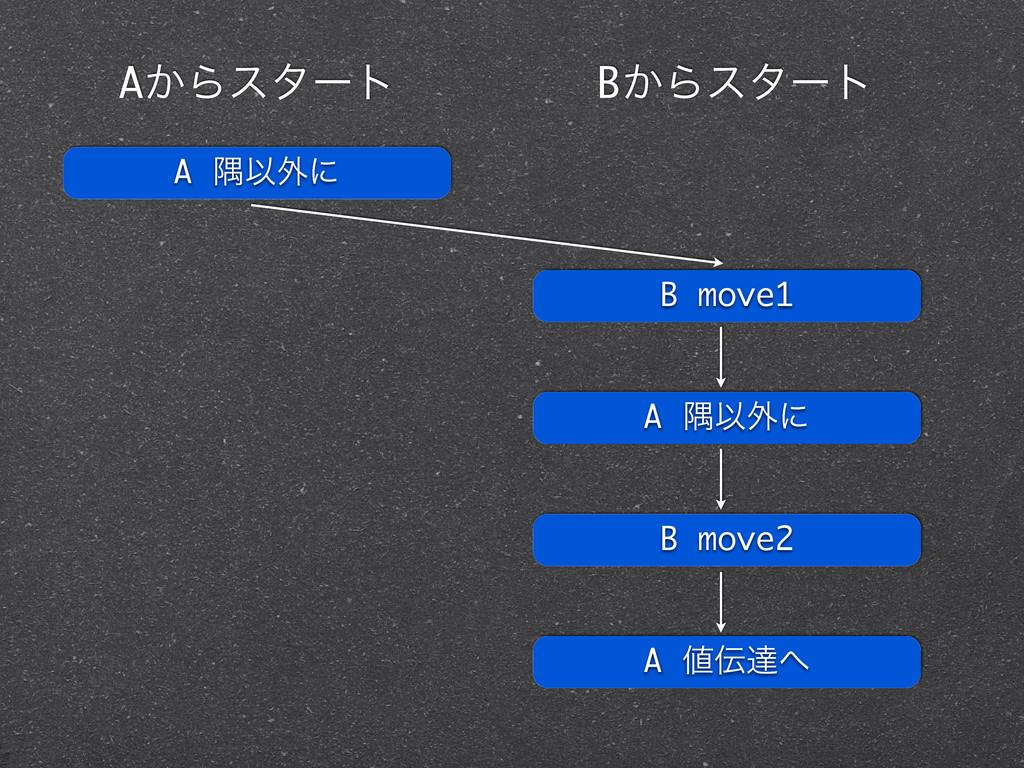 A ۱Ҏ֎ʹ A͔Βελʔτ B͔Βελʔτ B move1 A ۱Ҏ֎ʹ B move2 A...