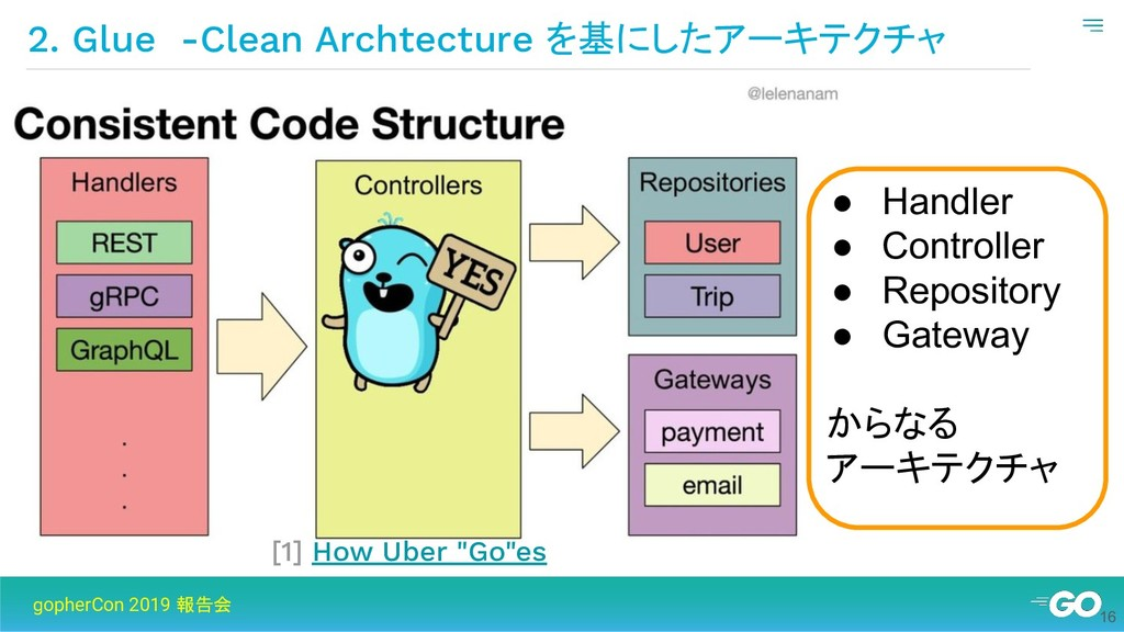 2. Glue -Clean Archtecture を基にしたアーキテクチャ gopherC...