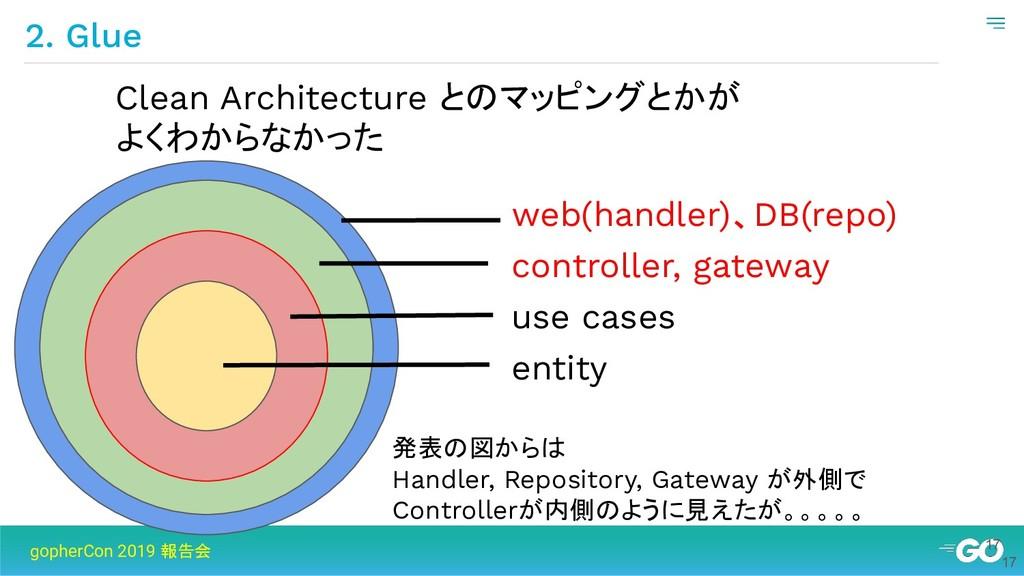 17 2. Glue gopherCon 2019 報告会 17 web(handler)、D...
