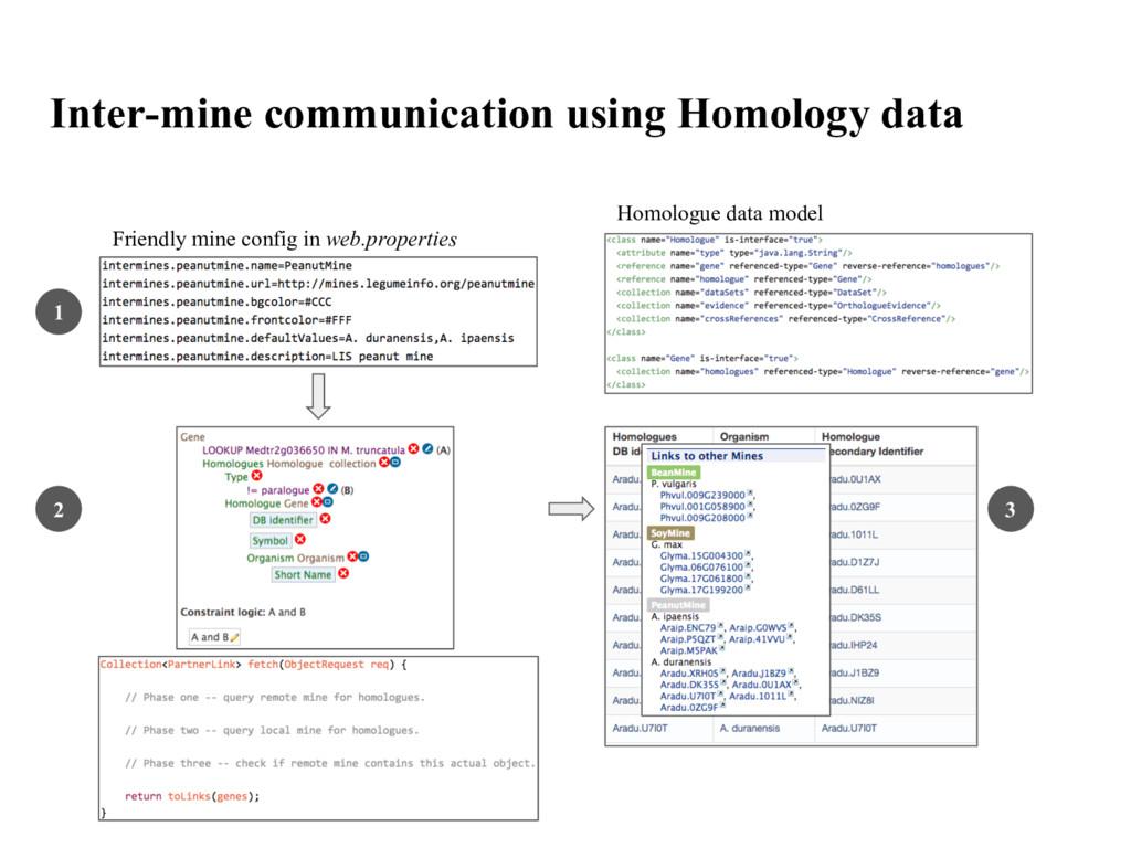 Inter-mine communication using Homology data 1 ...