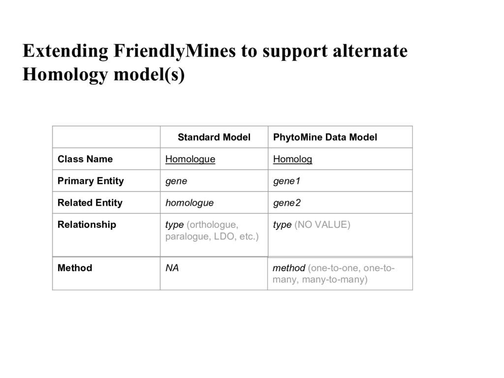 Extending FriendlyMines to support alternate Ho...