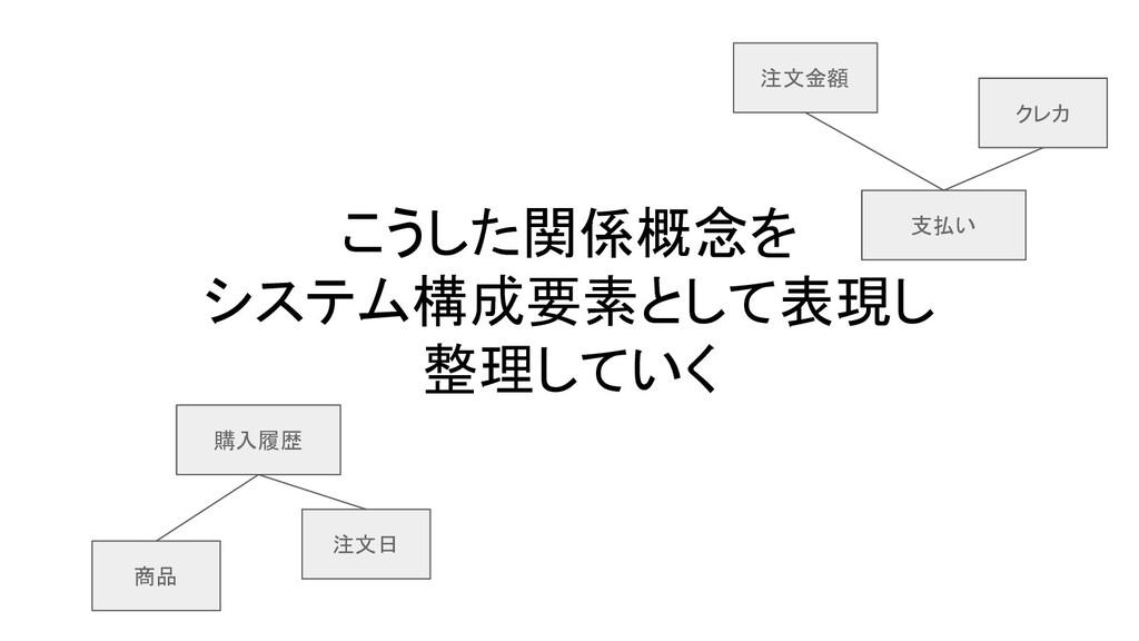 こうした関係概念を システム構成要素として表現し 整理していく 商品 購入履歴 注文日 支払い...