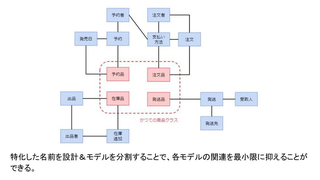 特化した名前を設計&モデルを分割することで、各モデルの関連を最小限に抑えることが できる。