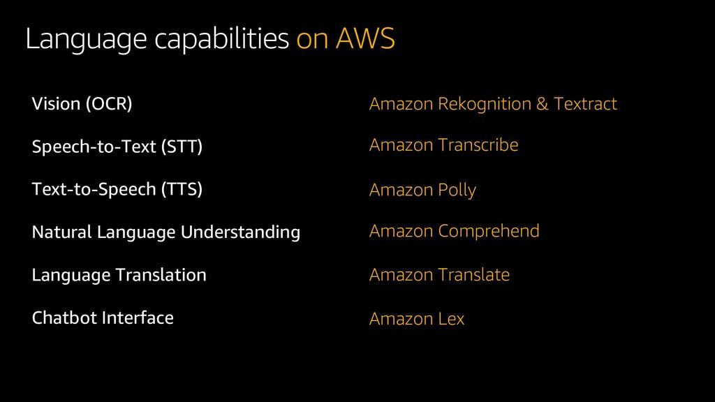 Language capabilities on AWS Vision (OCR) Speec...