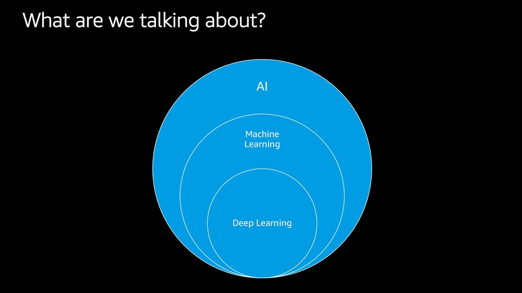 AI Machine Learning Deep Learning What are we t...