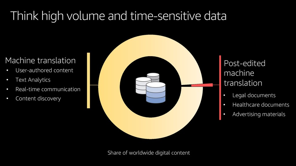 Think high volume and time-sensitive data Share...