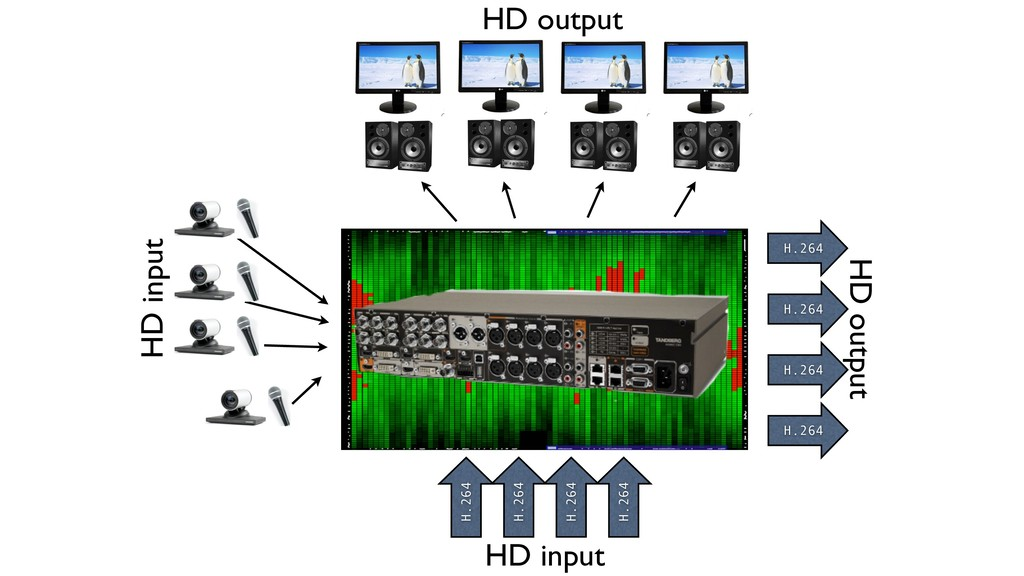 HD input H.264 H.264 H.264 H.264 HD output H.26...