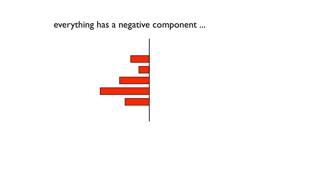 everything has a negative component ...