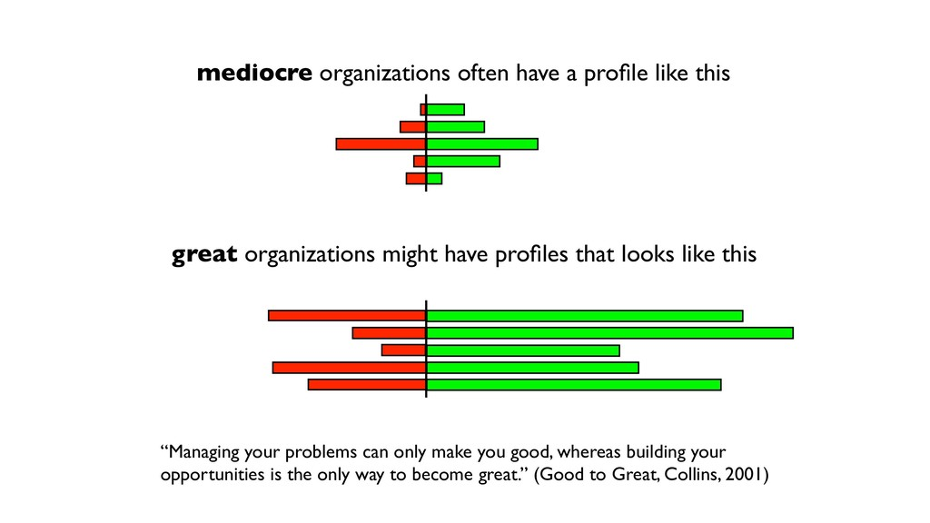 mediocre organizations often have a profile like...
