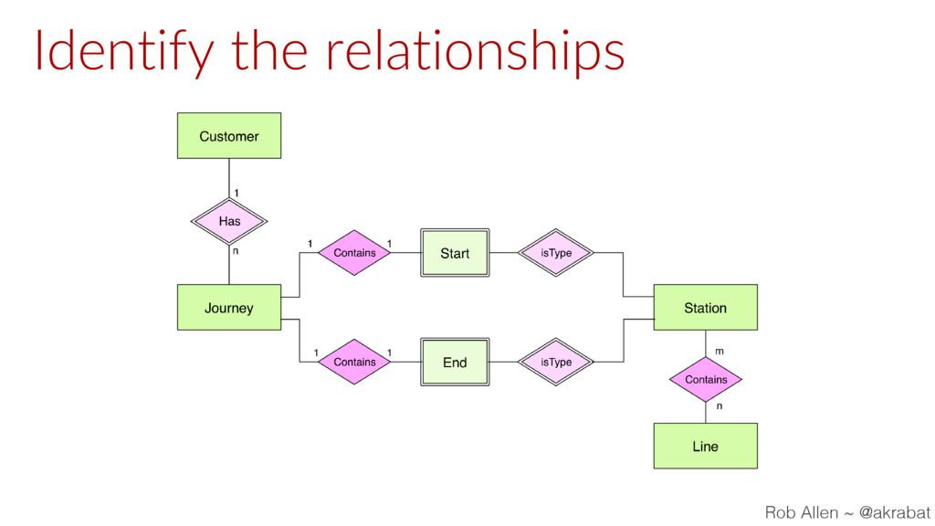 Identify the relationships Rob Allen ~ @akrabat