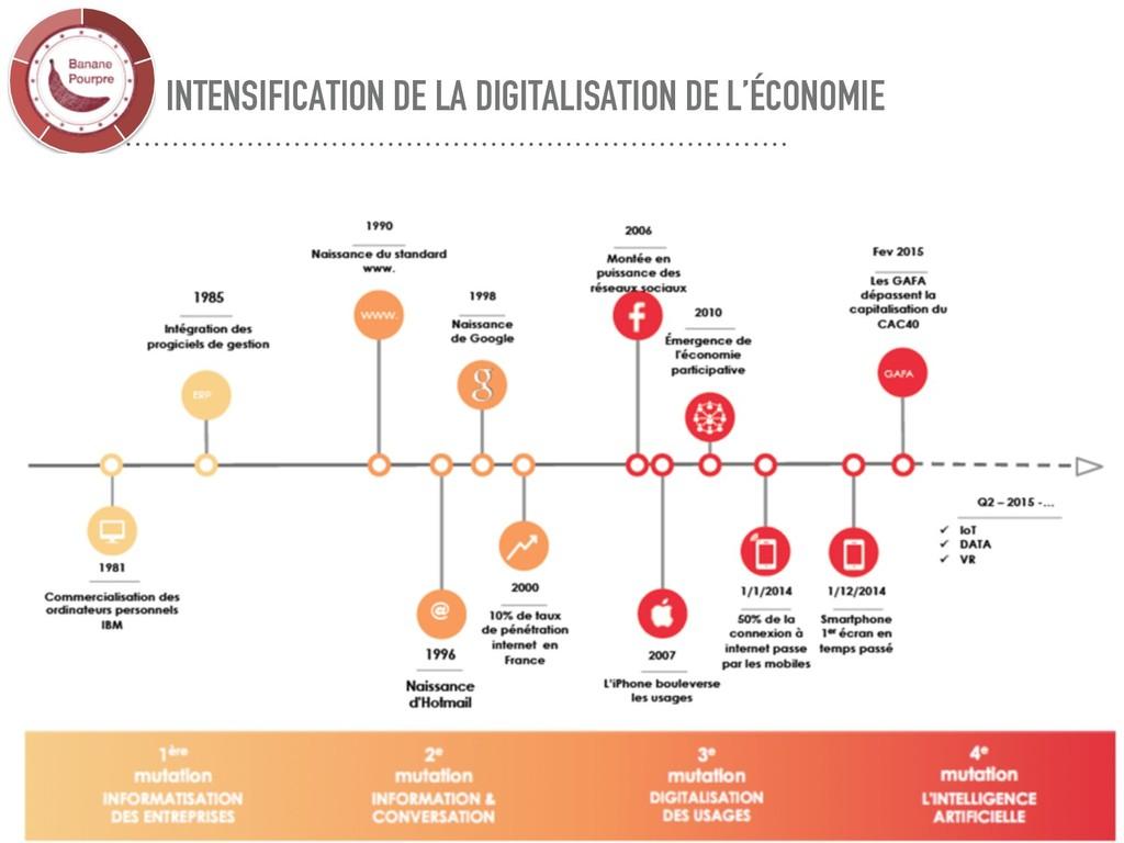 INTENSIFICATION DE LA DIGITALISATION DE L'ÉCONO...