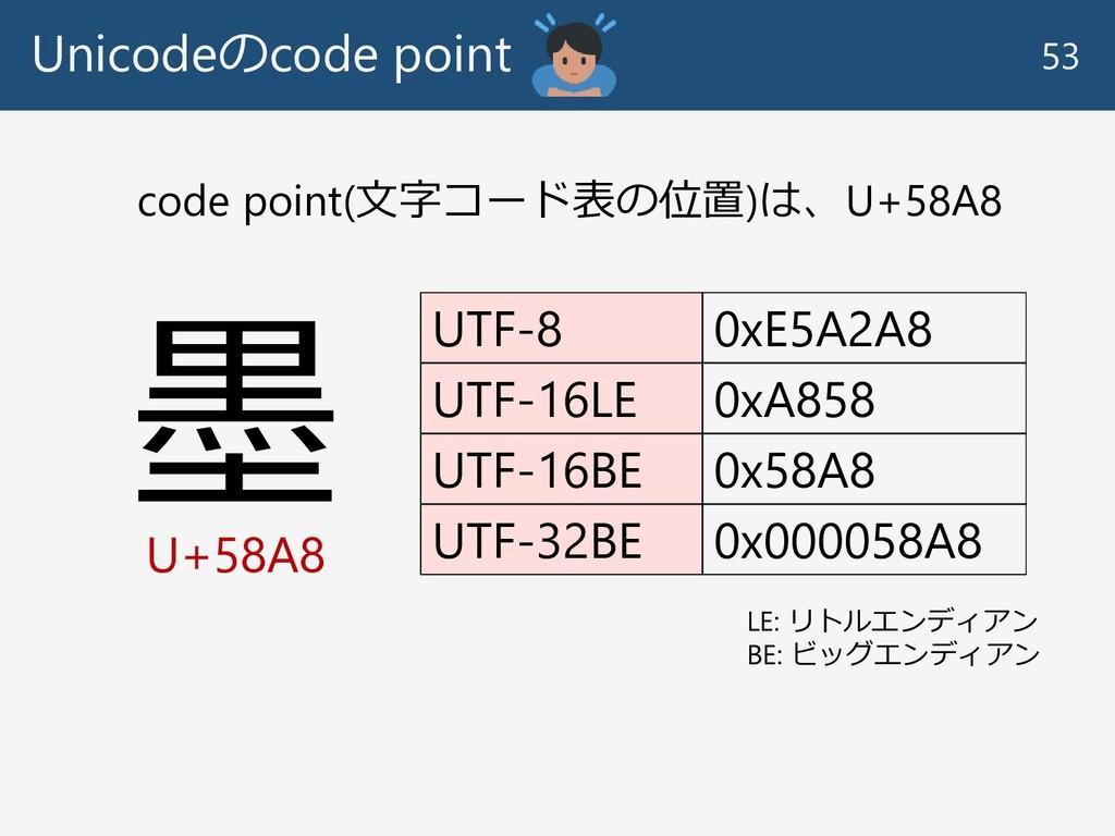 Unicodeのcode point 53 墨 U+58A8 UTF-8 0xE5A2A8 U...