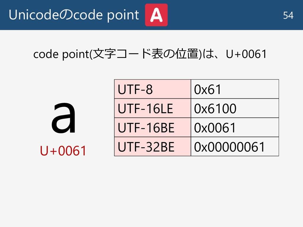 Unicodeのcode point 54 a U+0061 UTF-8 0x61 UTF-1...