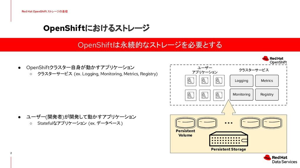● OpenShiftクラスター自身が動かすアプリケーション ○ クラスターサービス (ex....