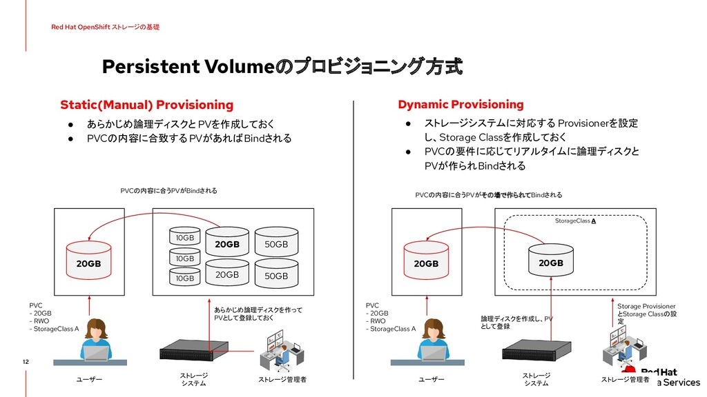 Persistent Volumeのプロビジョニング方式 12 Red Hat OpenShi...