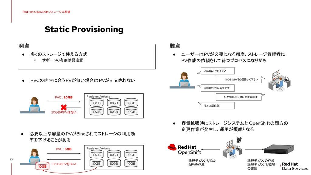 20GBのPVはない Static Provisioning 13 Red Hat OpenS...