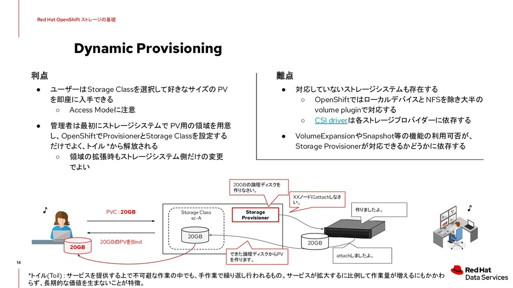 Dynamic Provisioning 14 Red Hat OpenShift ストレージ...