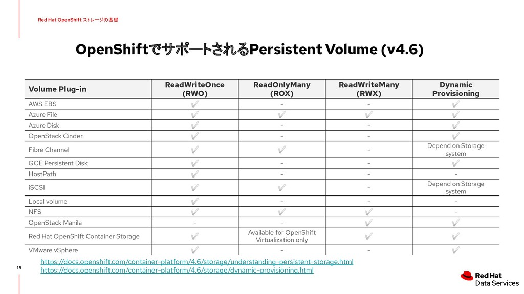 OpenShiftでサポートされるPersistent Volume (v4.6) 15 Re...