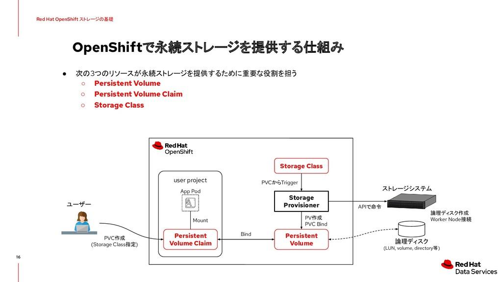 OpenShiftで永続ストレージを提供する仕組み 16 ● 次の3つのリソースが永続ストレー...