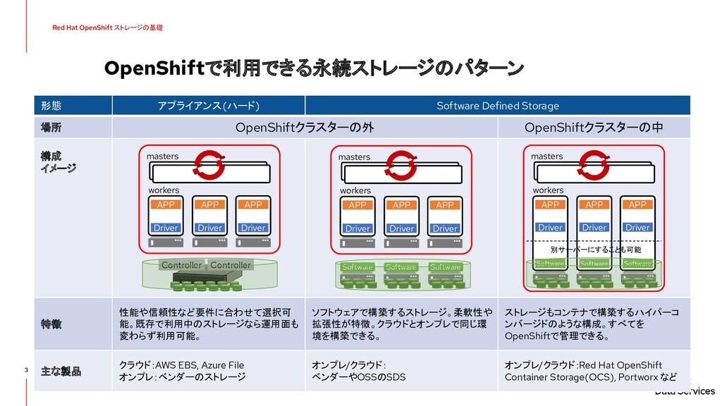 3 形態 アプライアンス(ハード) Software Defined Storage 場所 O...