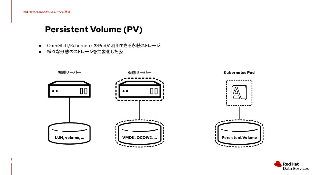 Persistent Volume (PV) 5 ● OpenShift/Kubernetes...