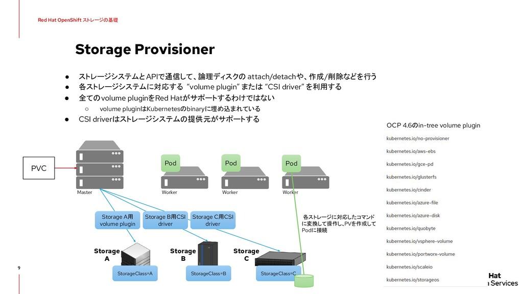 Storage Provisioner 9 ● ストレージシステムと APIで通信して、論理デ...