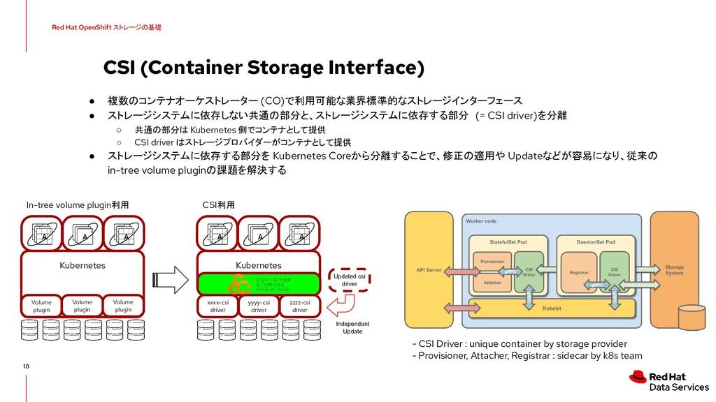 CSI (Container Storage Interface) ● 複数のコンテナオーケス...