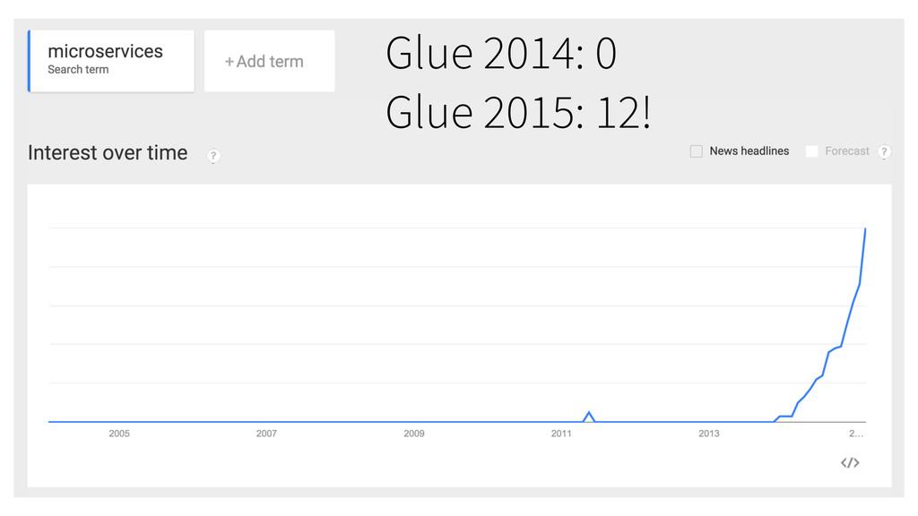 Glue 2014: 0 Glue 2015: 12!
