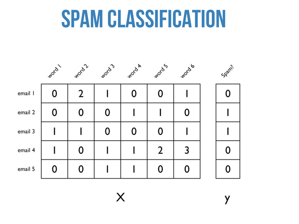 Spam Classification