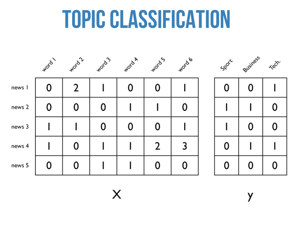 TOPIC Classification