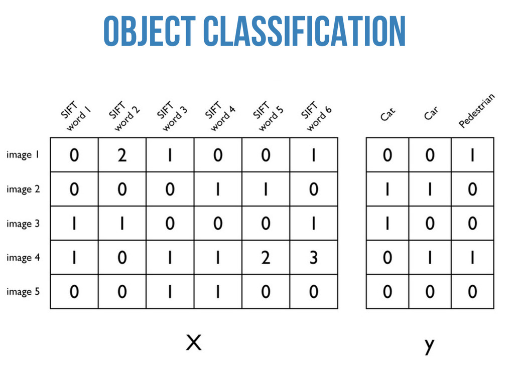 OBJECT CLASSIFICATION