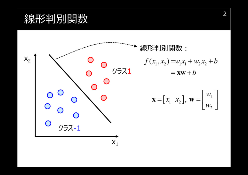 線形判別関数 2 x1 x2 クラス1 クラス-1 1 2 1 1 2 2 ( , ) f x...