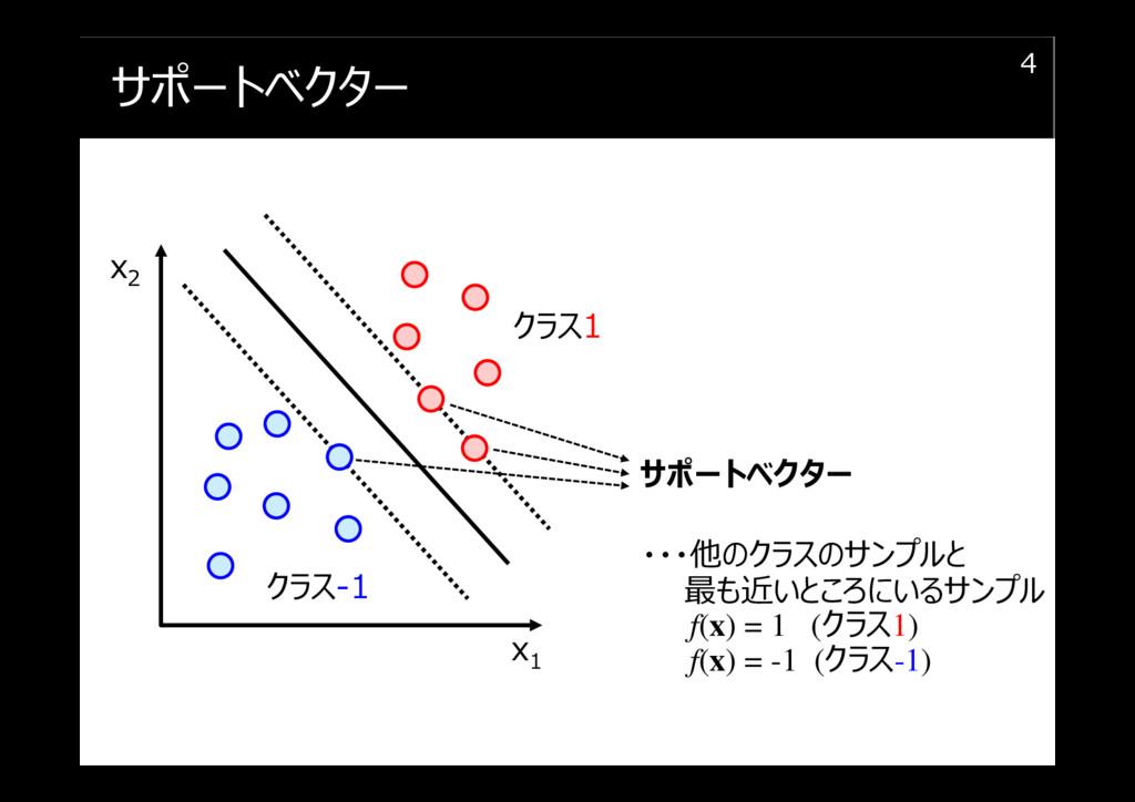 サポートベクター 4 x1 x2 クラス1 クラス-1 サポートベクター ・・・他のクラスのサ...