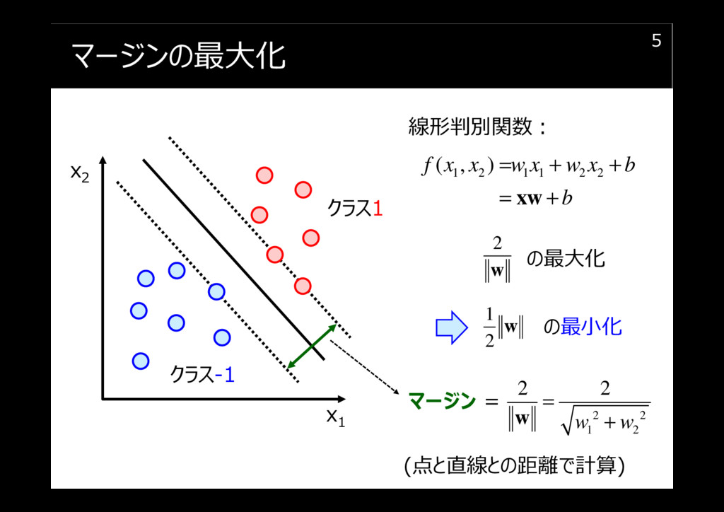 マージンの最大化 5 x1 x2 クラス1 クラス-1 2 2 1 2 2 2 w w = +...