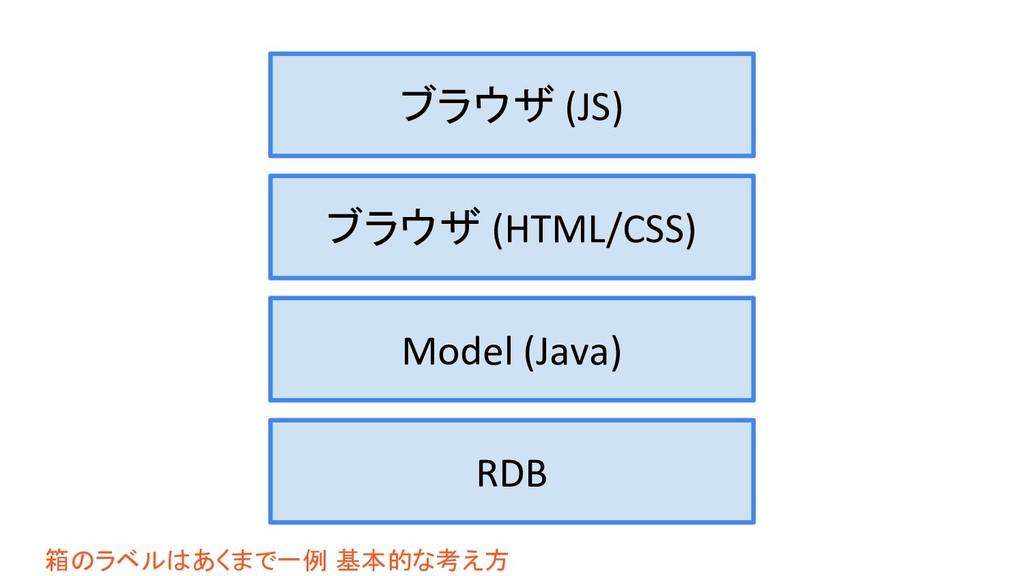 RDB Model (Java) ブラウザ (HTML/CSS) ブラウザ (JS) 箱のラベ...