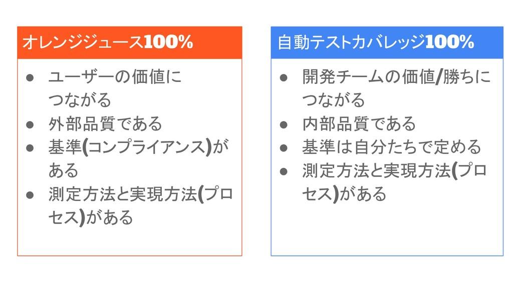 オレンジジュース100% ● ユーザーの価値に つながる ● 外部品質である ● 基準(コンプ...