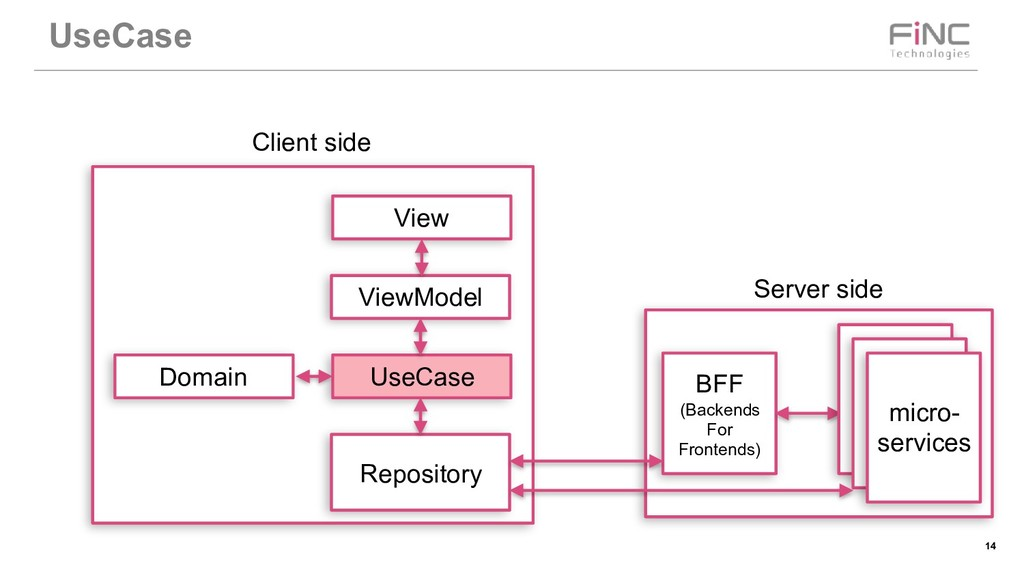 !14 UseCase BFF (Backends For Frontends) micro-...