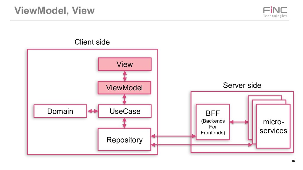 !16 ViewModel, View BFF (Backends For Frontends...