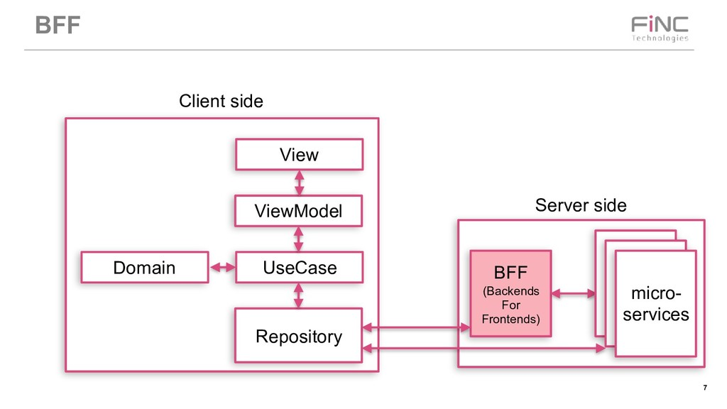 !7 BFF BFF (Backends For Frontends) micro- serv...