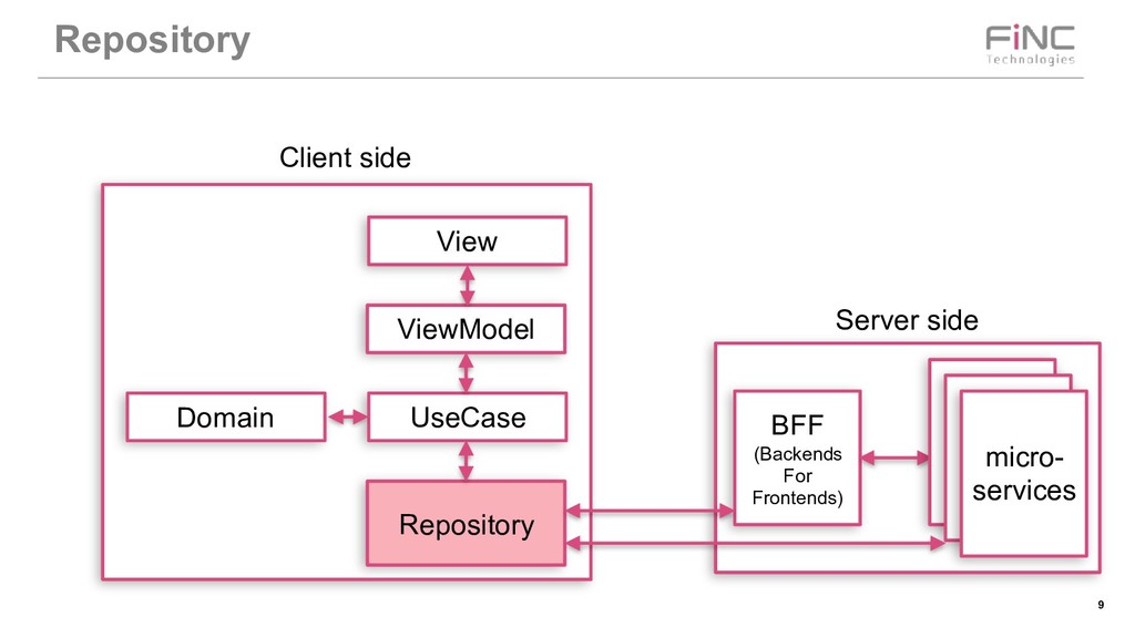 !9 Repository BFF (Backends For Frontends) micr...