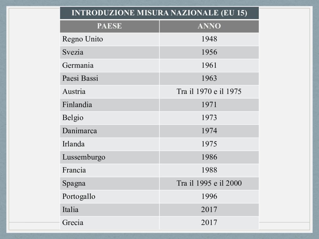 INTRODUZIONE MISURA NAZIONALE (EU 15) PAESE ANN...