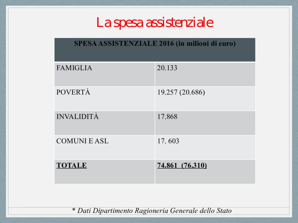 SPESA ASSISTENZIALE 2016 (in milioni di euro) F...