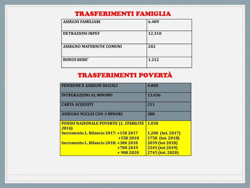 ASSEGNI FAMILIARI 6.409 DETRAZIONI IRPEF 12.310...