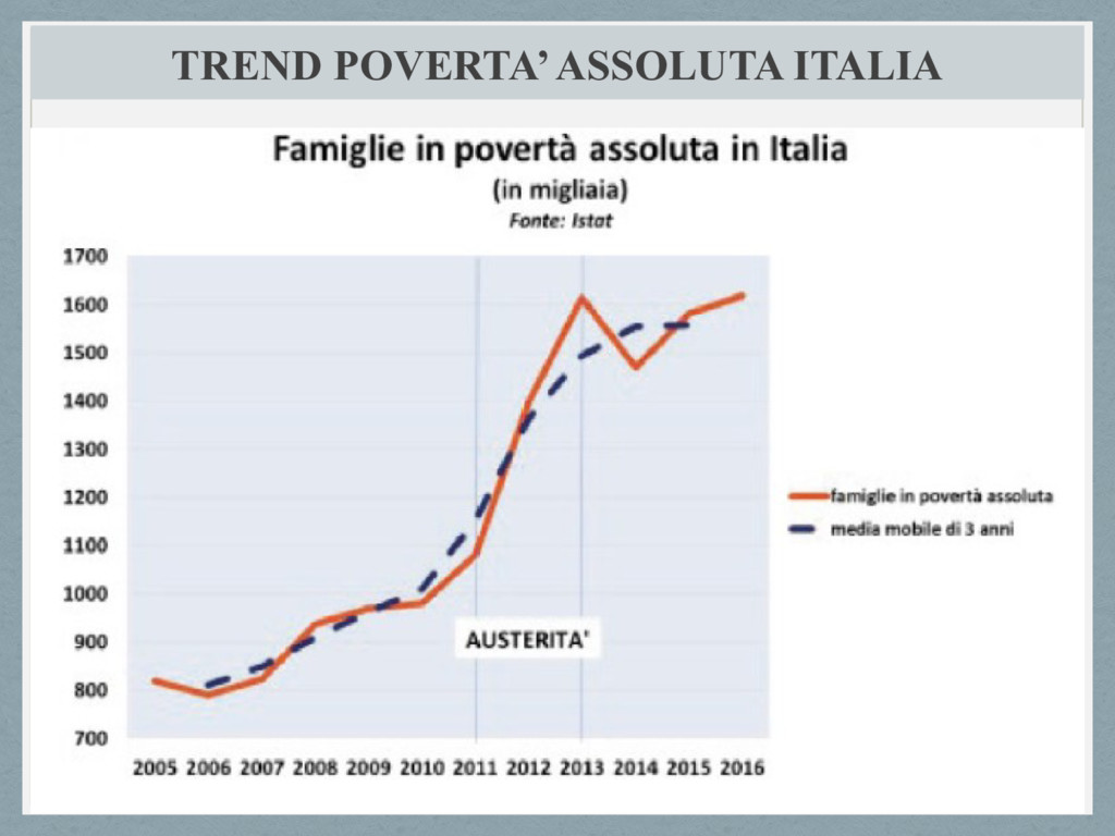 TREND POVERTA' ASSOLUTA ITALIA